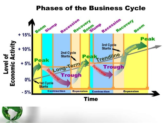 Business cycle presentation ccuart Image collections