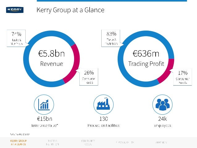business strategy kerry group As part of its preliminary financial statement, kerry group announced its intention to appoint marguerite larkin as cfo.