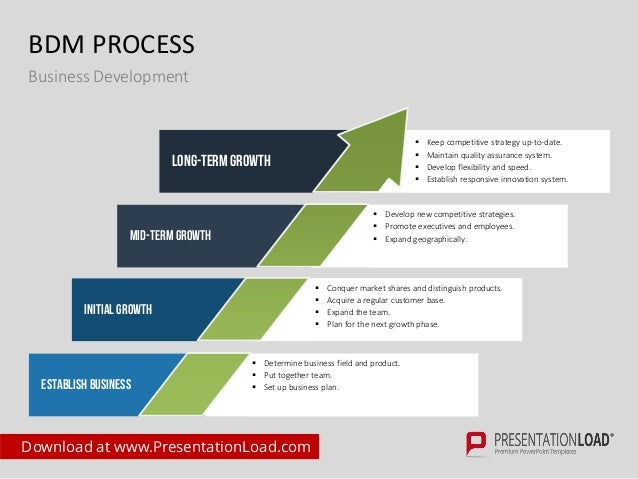Business development ppt template for Developing a business strategy template