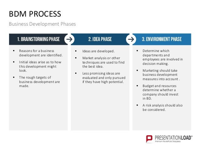 Business development ppt template presentationload 17 bdm process business development phases determine accmission Choice Image