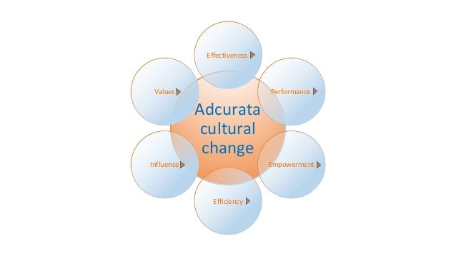 Effectiveness  Values  Performance  Adcurata cultural change Influence  Empowerment  Efficiency