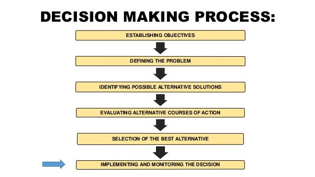 an overview of the decision making process in an organization Women in economic decision-making overview  when making any decision,  the function of knowledge in the decision-making process is to determine which.