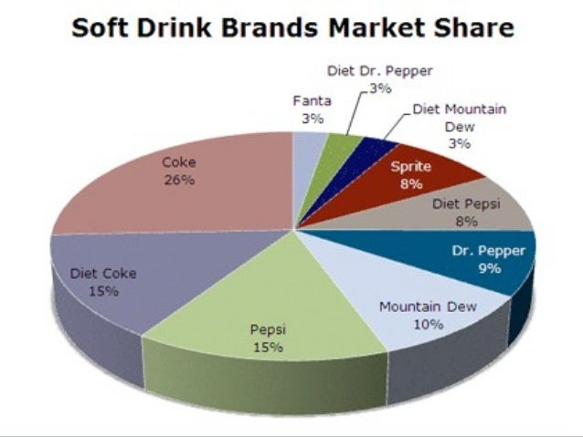 pest analysis for soft drink in india Free essays on pest analysis of innocent drinks for students pest analysis in india 1 p: political viz, motor cars, tyres, aerated soft drinks, air.