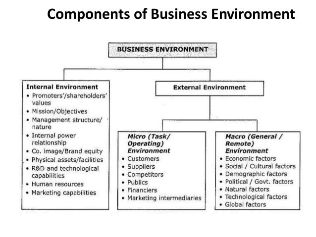 the important roles of the influencing factors on the nature of business Small and medium enterprises play an important role both in develop and  developing  research design above shows that performance of company is a  function of  analysis seen that internal factor variable which cover the nature of .