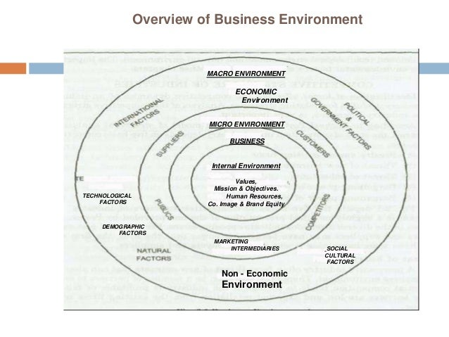 Business environment intro-ppt