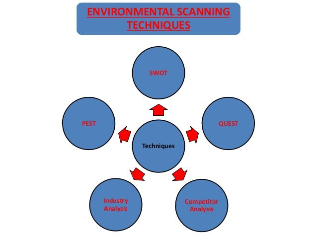 business environment scanning as a precursor Environmental scanning is the process of gathering information about events and  their  which have the potential to effect the way the university does business.