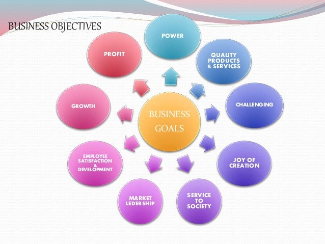 Business Environment Featuresmeaningimportanceobjectives Porter