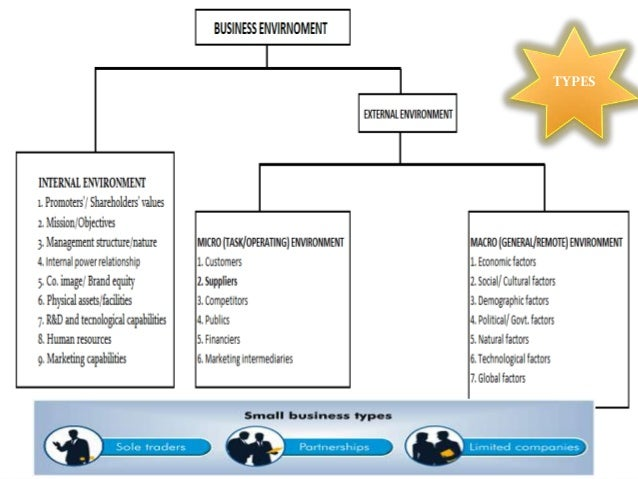 types of business environment The ijbe fosters research on how firms behave under different types of  environment and aims to examine the external influences on business  organisations.