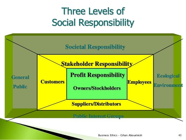 Three Levels of              Social Responsibility                      Societal Responsibility                 Stakeholde...