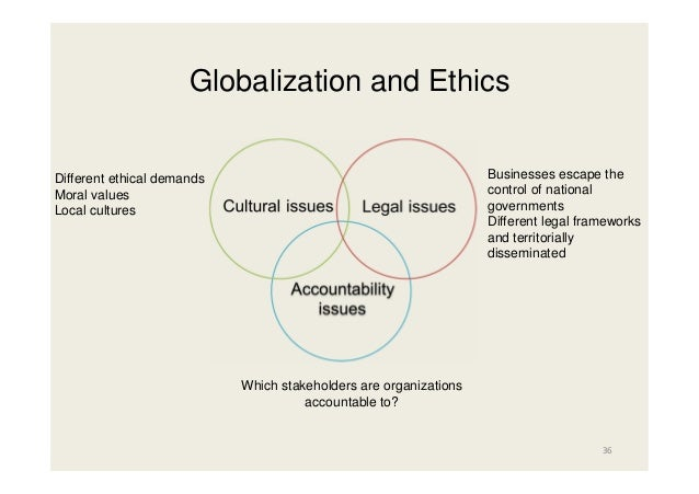 Globalization and Business Ethics