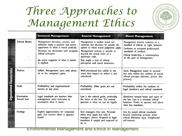 business ethics and corporategovernance business ethics business ethics (also corporate ethics) is a form of applied ethicsor professional ethics that examines ethical principles and moral or ethical problems.
