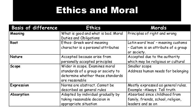Business ethics and human value1