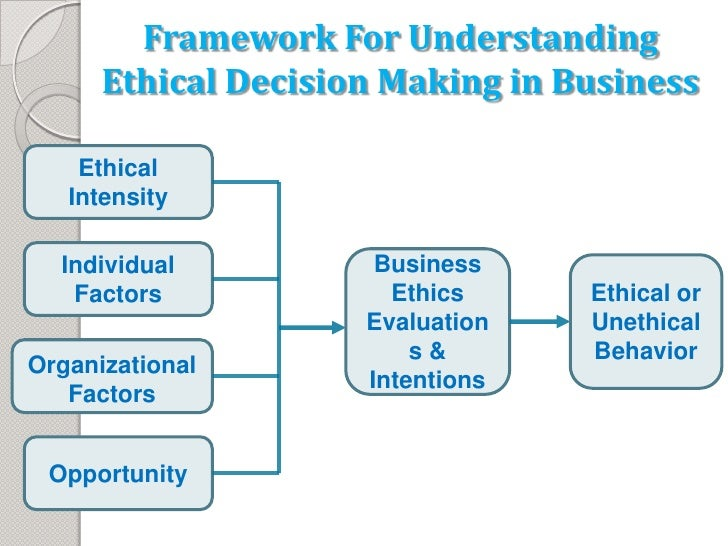 unethical business decisions An ethical decision is one that  business ethics is associated with the creation and application of moral  ethical decisions come from a place of.