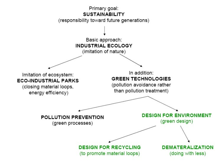 life cycle introduction for tata nano Considering both the public and business perspective of sustainability which goes beyond corporate responsibility to the environmental impact of a business' operations, life cycle assessment (lca) provides an accurate tool for analyses than carbon footprint of the user phase.
