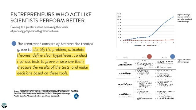 ENTREPRENEURS WHO ACT LIKE SCIENTISTS PERFORM BETTER Figure 1: Average revenue over time (euros), treated and control star...