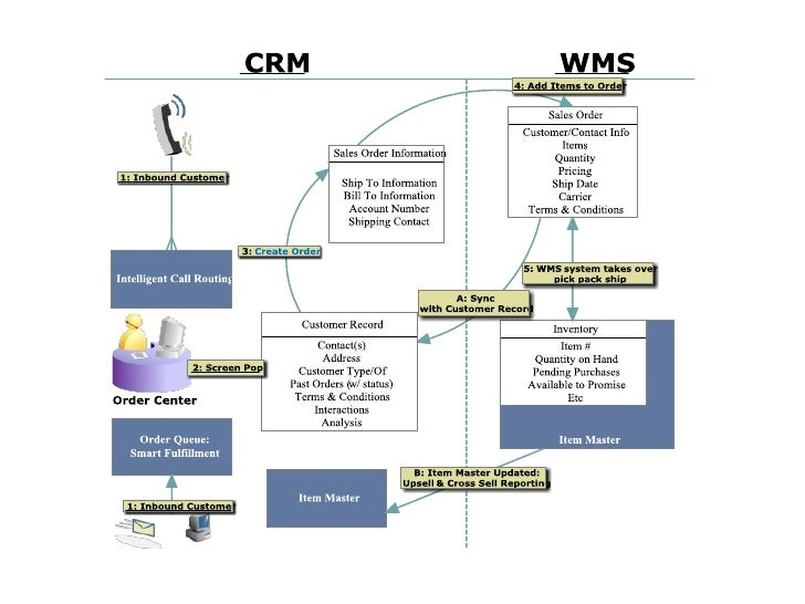 CRM to WMS Business Flow