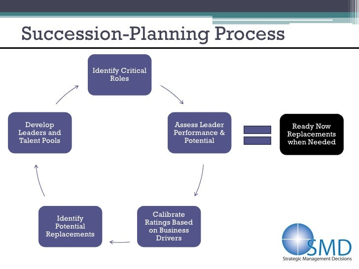 SMD Business-Focused Succession Planning