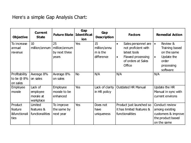 Business Analysis Template 17 Business Gap Analysis Pdf Venture – Sample Business Analysis
