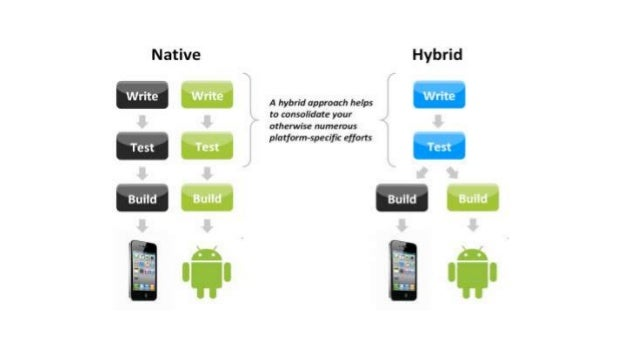 Ionic & Cross Platform Teknolojisi Slide 3