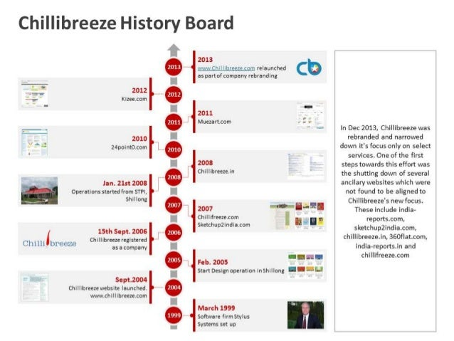 business history timeline ppt template