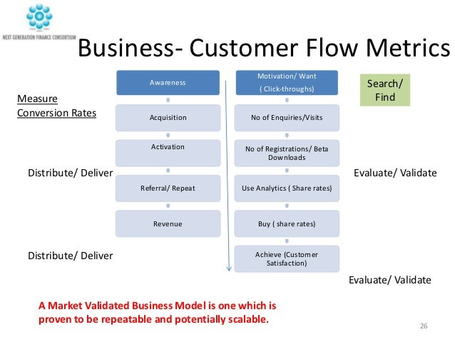 idea business model In this article we will look at 1) what is a business model canvas, 2) the traditional approach to a business model, 3) the 9 building blocks, 4) why to use the business model canvas, and.