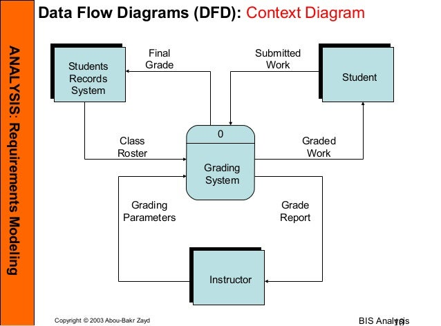 Data flow diagram for student record management system electrical business information systems analysis rh slideshare net data flow diagram hr system ccuart Choice Image
