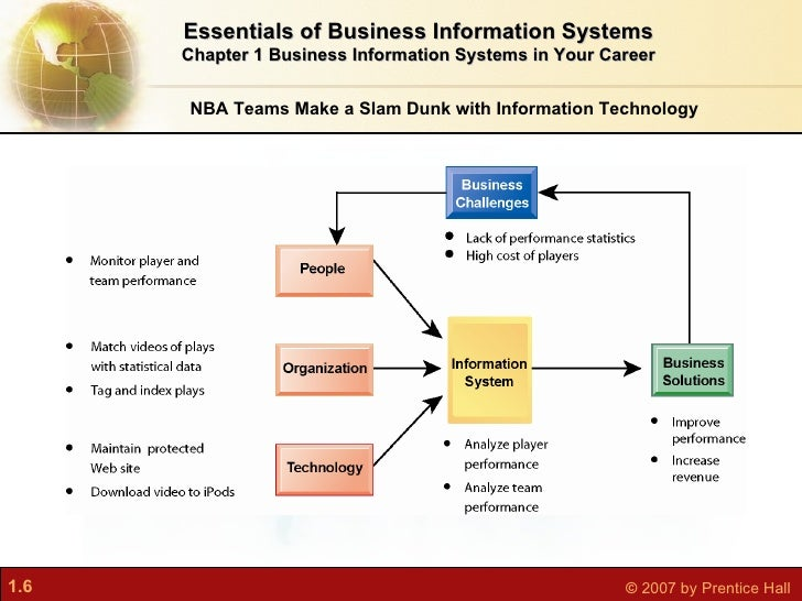 business information systems hilton case Information systems introduction to mis case duration (min): 45-60 management information systems (mis) introduction to mis business functions and supply chains connect stores e-commerce and e-business systems supply chain systems, information systems (is.