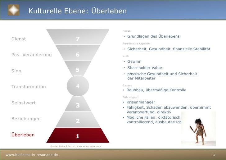 Kulturelle Ebenen Slide 3