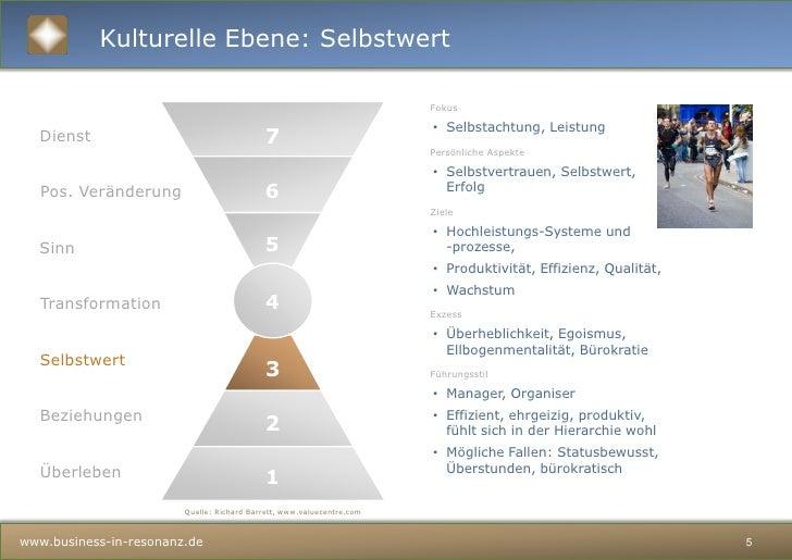 Zufriedene Menschen</li></ul>Unternehmenskulturund die kulturellen Ebenen eines Unternehmens<br />CTT – Cultural Transform...