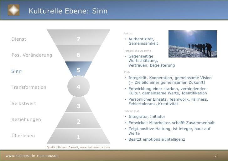 Kulturelle Ebene: Überleben<br />3<br />Fokus<br />Grundlagen des Überlebens<br />Persönliche Aspekte<br />Sicherheit, Ges...