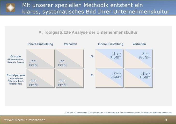 WelcheWerte und Verhaltensindessenzielldafür, dassIhreOrganisationihreBestleistungerreicht?</li></ul>www.business-in-Resil...