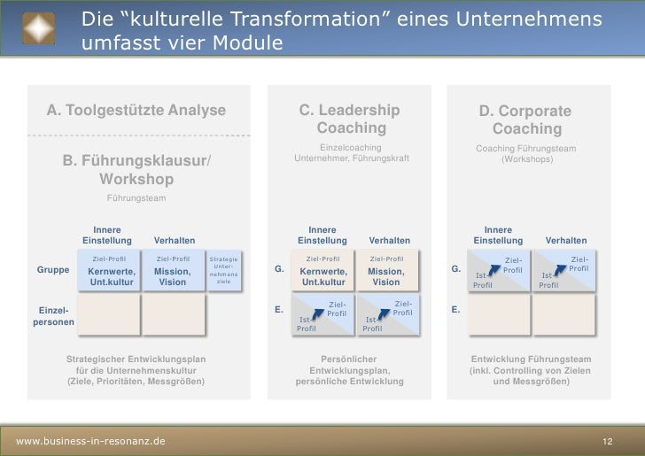 Die Messung der Unternehmenskultur berücksichtigt verschiedene kulturelle Ebenen einer Organisation<br />Dienst an der Men...