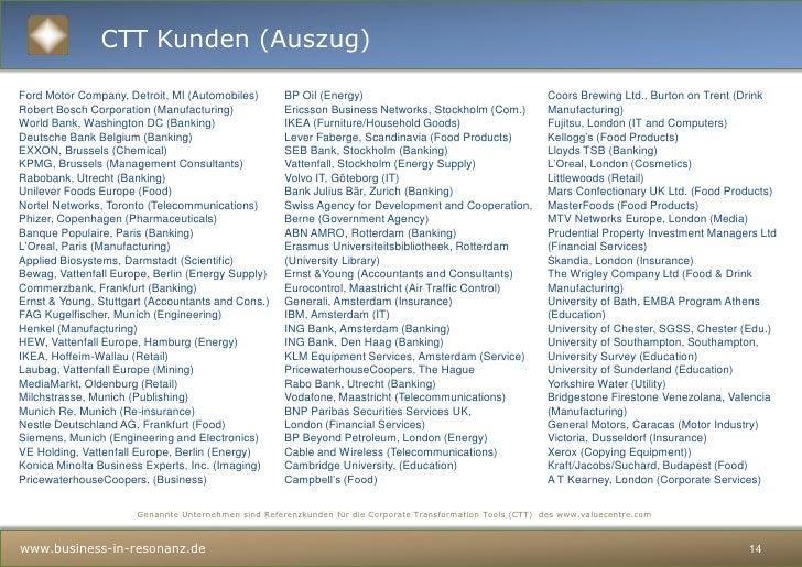 Orginalbeispiel<br />Beispiel: Comora GmbH, 200 Mitarbeiter, neue Kernwerte der Unternehmenskultur<br />Cultural Values As...