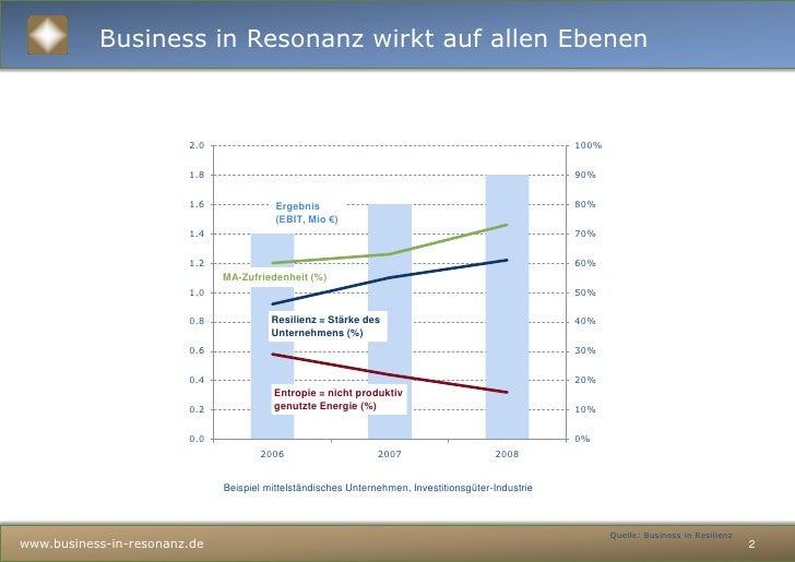 Unternehmensstärke Slide 2