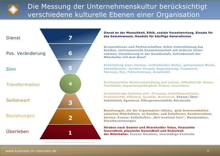 Zufriedene Menschen</li></ul>Messung und strategische Entwicklungder Stärke eines Unternehmens<br />CTT – Cultural Transfo...