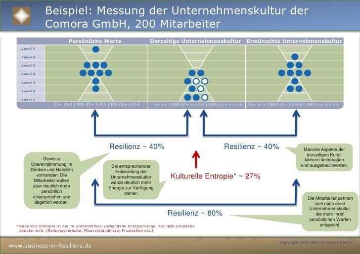 2<br />Business in Resonanz wirkt auf allen Ebenen<br />Ergebnis (EBIT, Mio €)<br />MA-Zufriedenheit (%)<br />Resilienz = ...