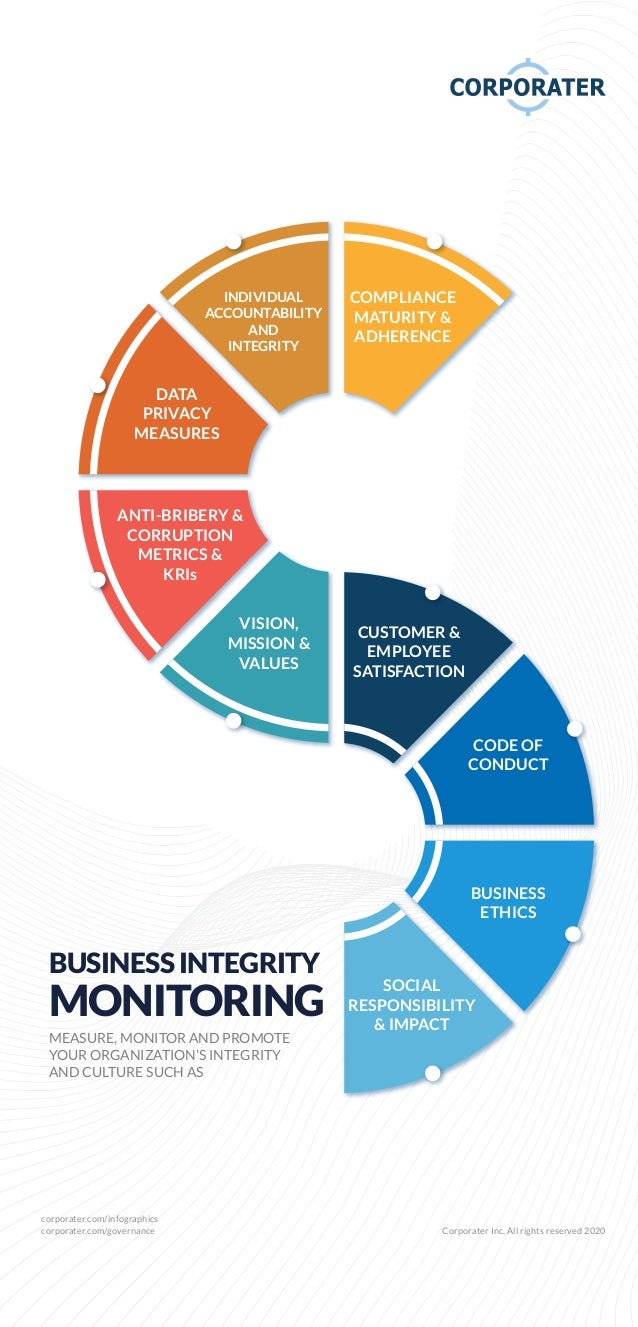 corporater.com/infographics corporater.com/governance Corporater Inc. All rights reserved 2020 BUSINESS INTEGRITY MONITORI...