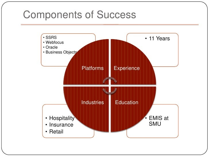 Business intelligence Slide 2