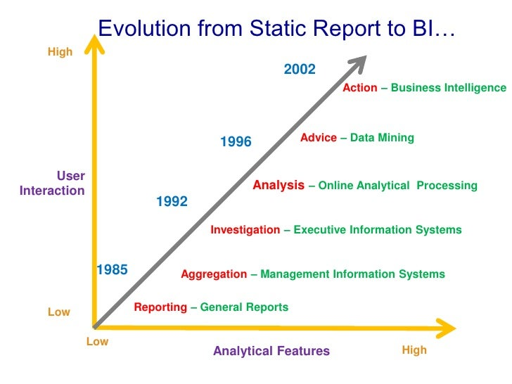 information systems evolution Historical evolution of information systems: the business applications of information systems have expanded significantly over the years.