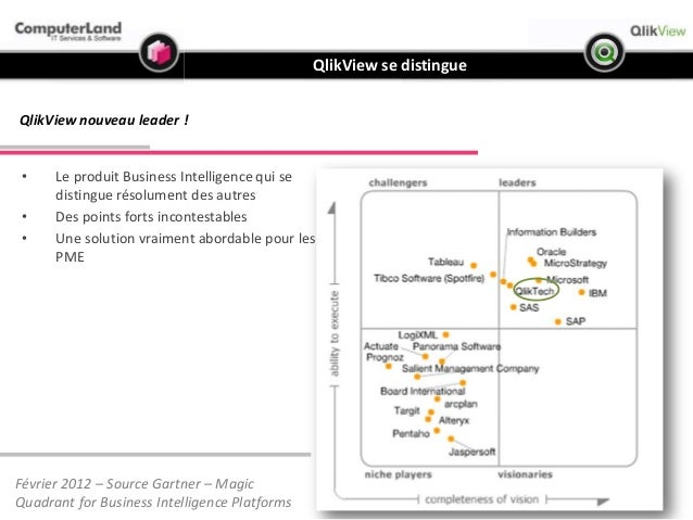 business intelligence  u0026 logiciel qlikview