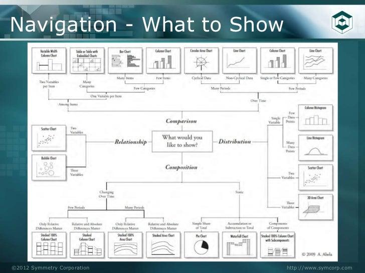 bi dashboard best practices Business Intelligence Dashboard Design Best Practices