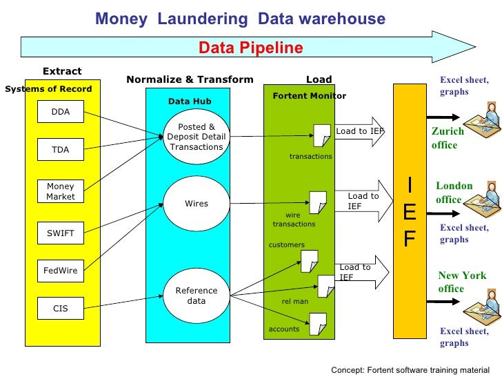 money laundering extract from unodc Dirty money, however, is of little use to organized crime because it raises the   unodc on money-laundering and countering the financing of terrorism.