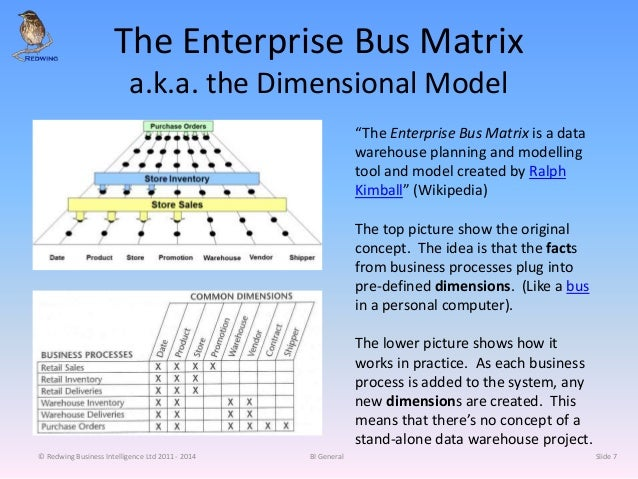 """The Enterprise Bus Matrix a.k.a. the Dimensional Model """"The Enterprise Bus Matrix is a data warehouse planning and modelli..."""