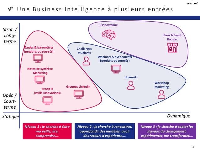 Une Business Intelligence à plusieurs entrées 4 Opér. / Court- terme Strat. / Long- terme Statique Dynamique French Event ...