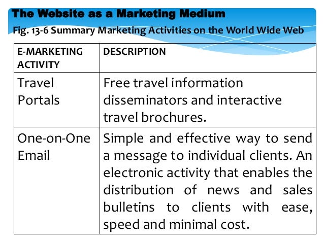 Marketing ,Promotions & Sales in Travel Agency