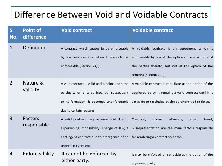 What Are the Differences Between a Void Contract and a Voidable Contract?