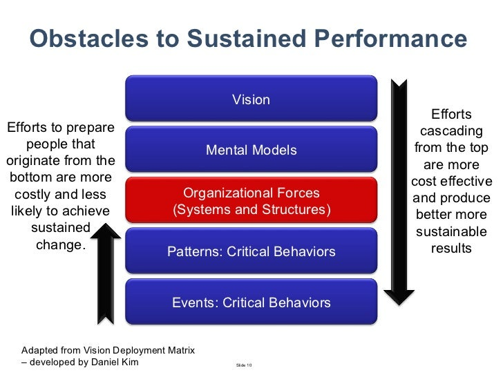 Primary drivers of the organizational change