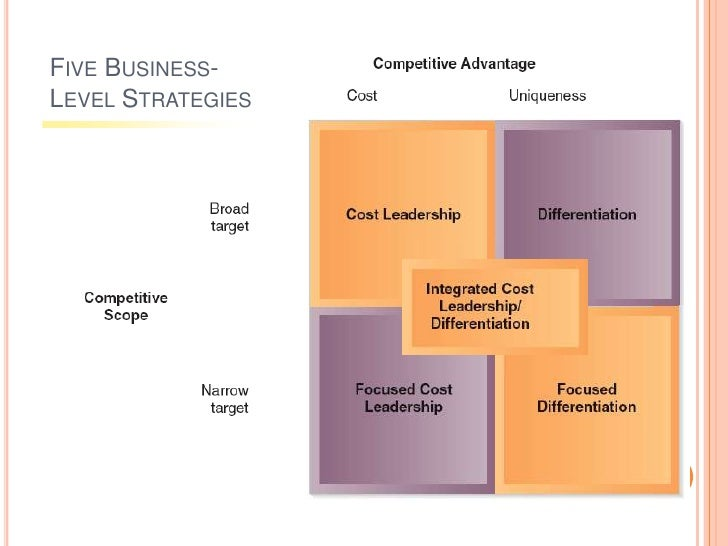 business level strategies and the performance Business level strategies detail actions taken to provide value to customers and   buyers' performance – buyer may improve performance, have higher level of.