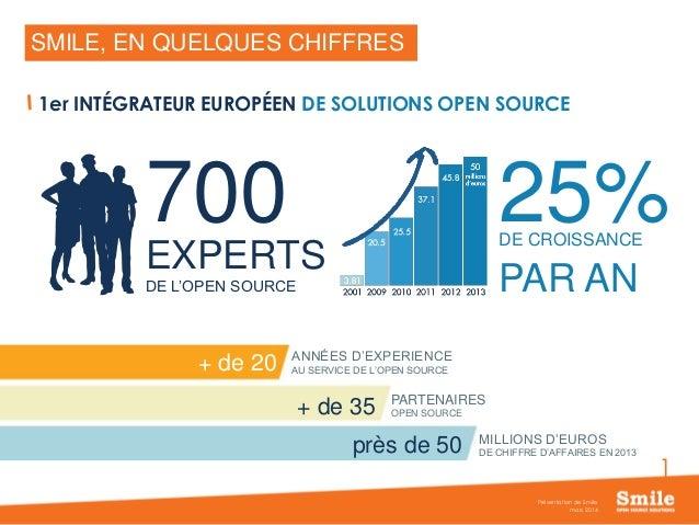 1 mars 2014 Présentation de Smile SMILE, EN QUELQUES CHIFFRES 1er INTÉGRATEUR EUROPÉEN DE SOLUTIONS OPEN SOURCE + de 20 + ...