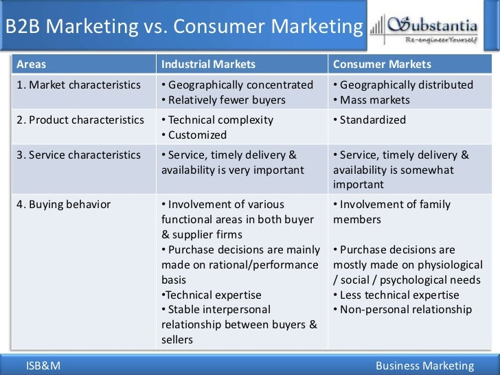 characteristics of b2b marketing